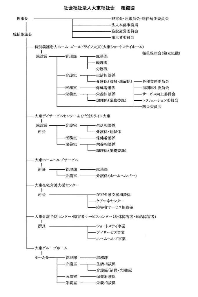 大東福祉会 組織図